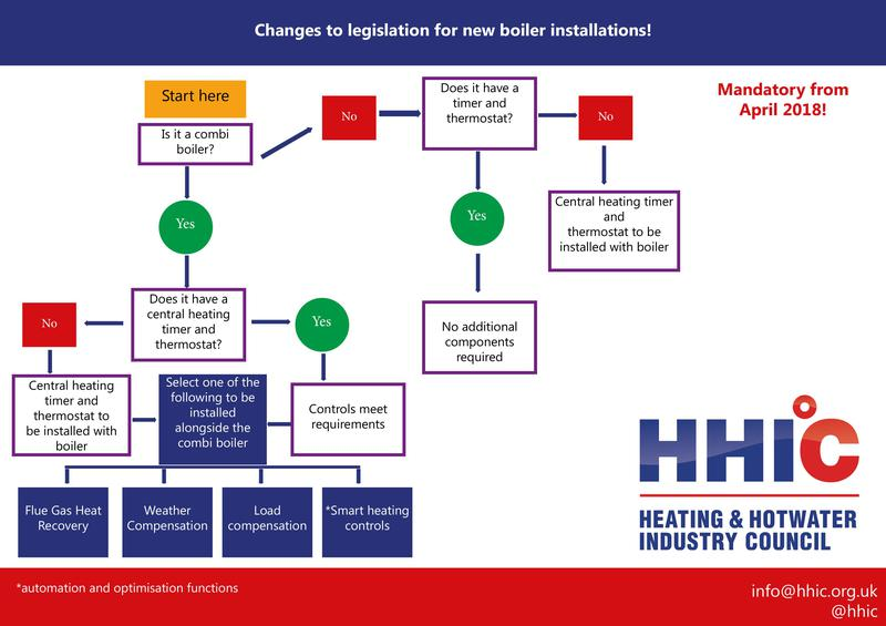 Image 9 - New controls regulations regarding replacing boilers
