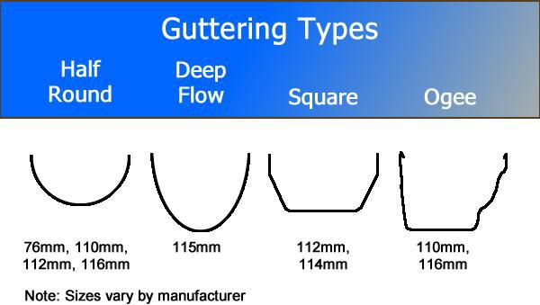 Image 7 - different types of guttering profiles