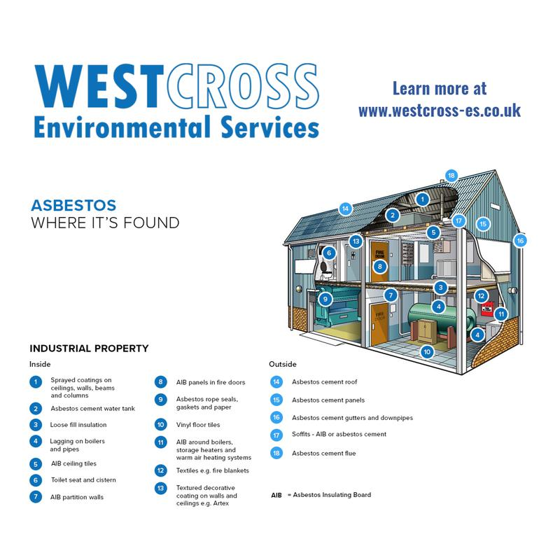 Image 1 - This image shows you where asbestos can be found in any industrial/ commercial property that was built pre 2000